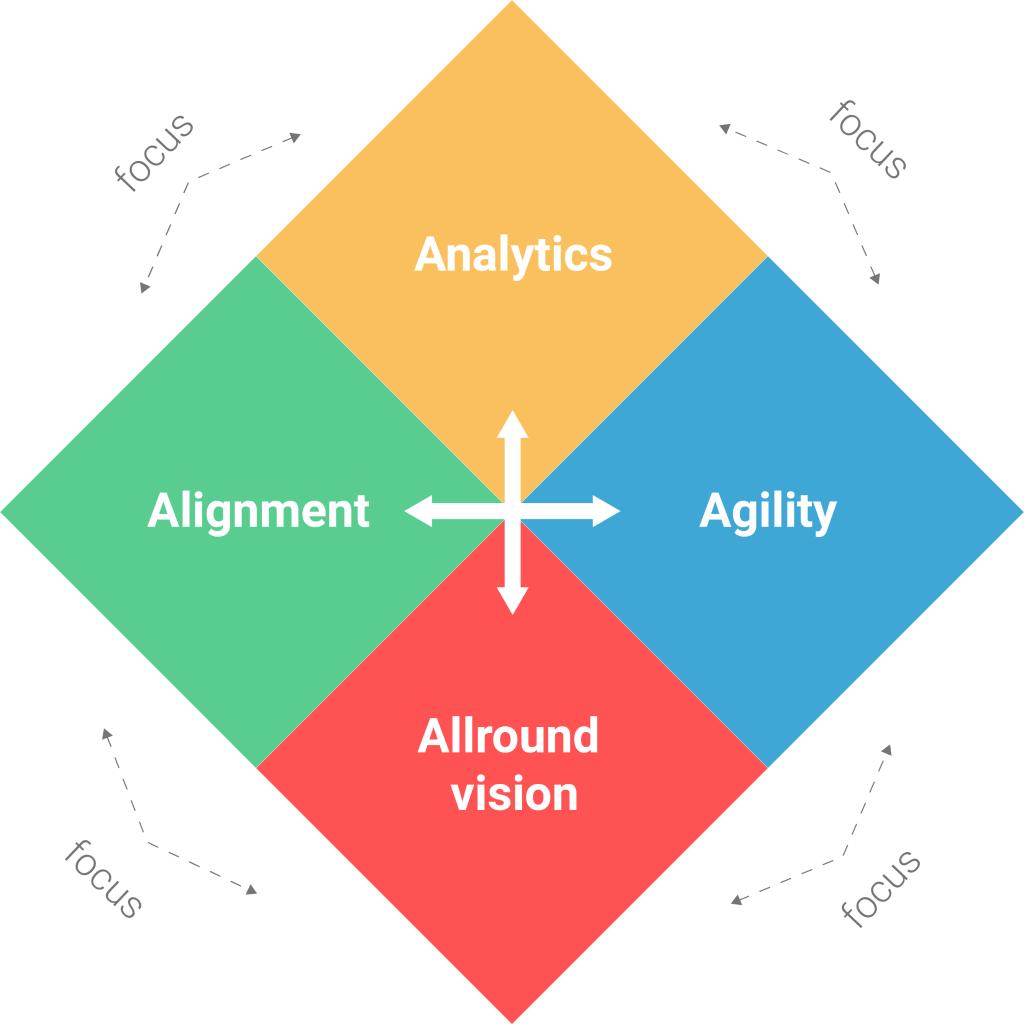 Vier thema's van intelligente organisaties