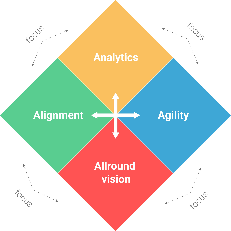 4 sleutelconcepten Intelligente organisaties