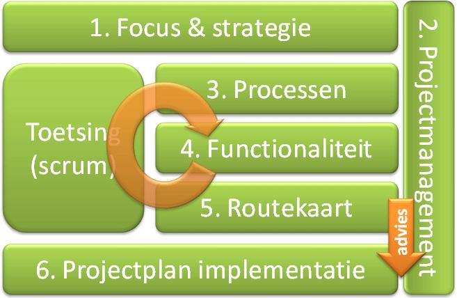 De aanpak en het proces om te komen tot een goed Programma van Eisen
