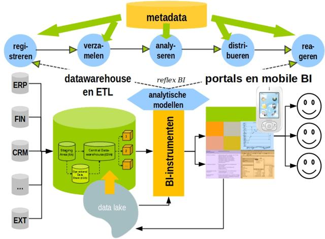 de positie van het datawarehouse en data lake in de BI-architectuur