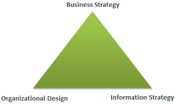 The Information Systems Strategy Triangle, Pearlson, Saunders 2004